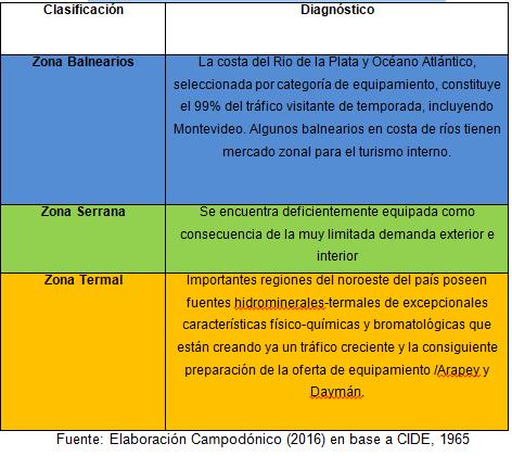 Tabla  N° 1  – Clasificación de zonas según la CIDE